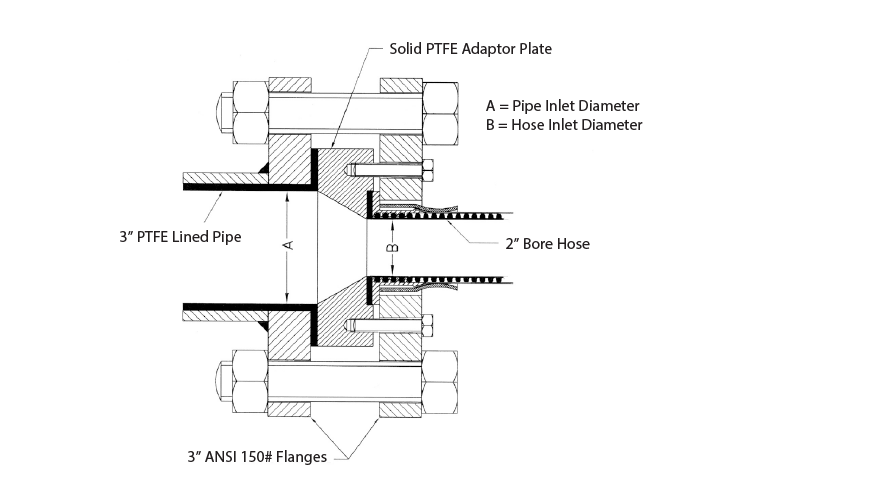 "Example: a 2"" hose to 3"" ANSI 150# PTFE Lined Flange Joint"